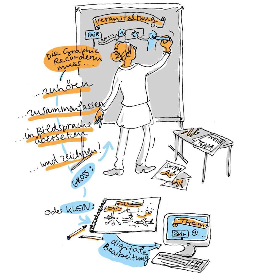 Ulrikebahl Graphicrecording Metaplanwand