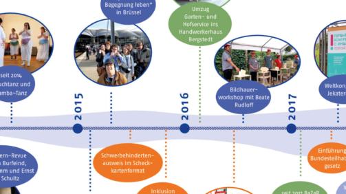 Ulrikebahl Graphicrecording Schaubild Chronik Start