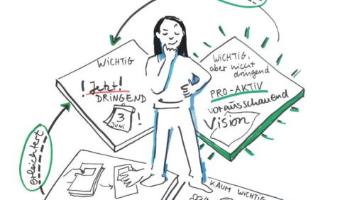 Ulrikebahl Graphicrecording Seminar Corvey 4Quadranten