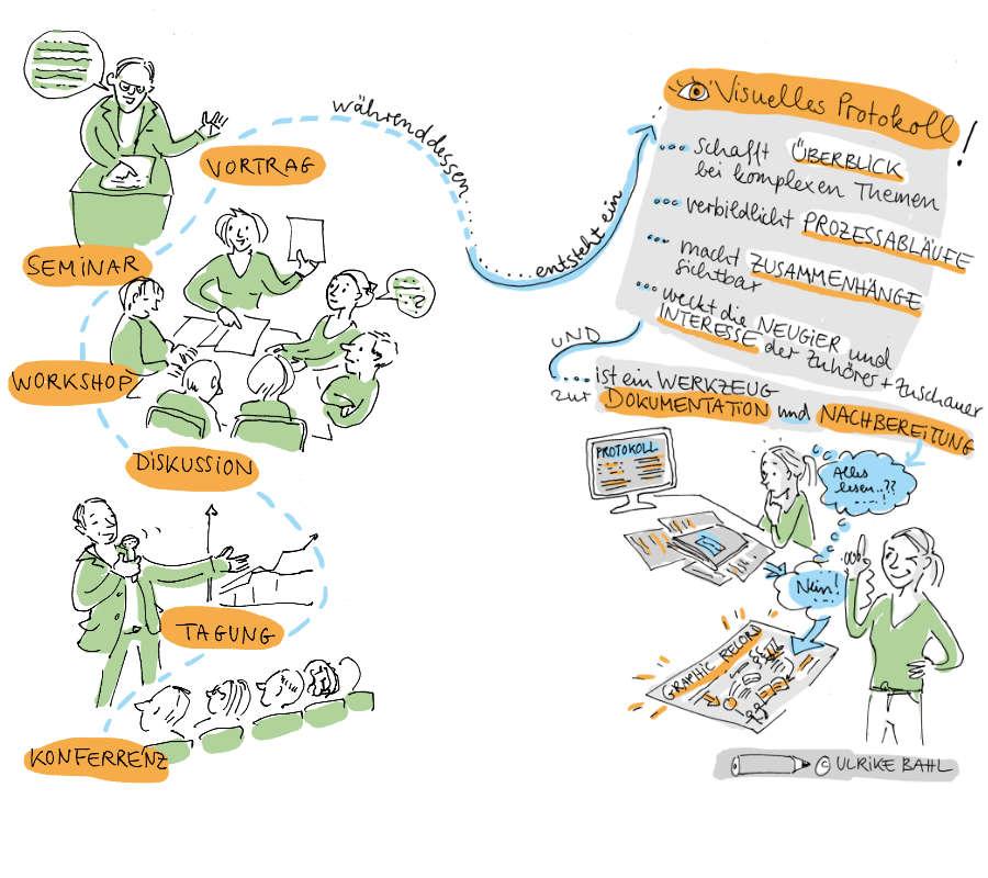 Ulrikebahl Graphicrecording Veranstaltungen Zweck