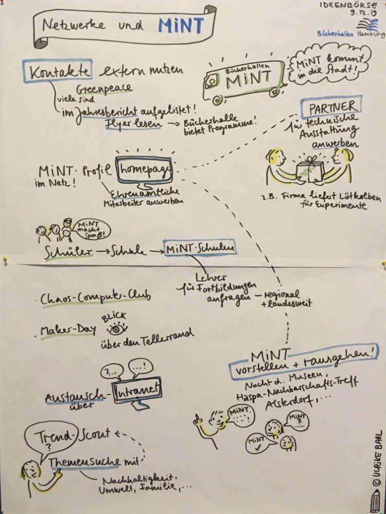 Ulrikebahl Graphicrecording Workshop Netzwerke